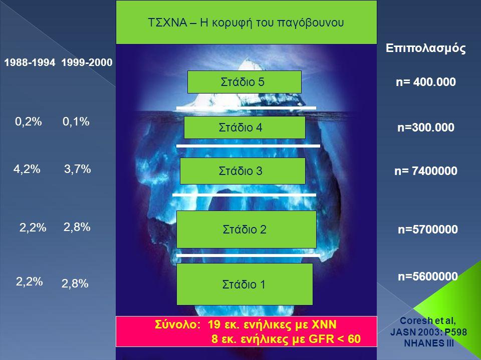 Στάδιο 5 Στάδιο 4 Στάδιο 3 Στάδιο 2 Στάδιο 1 0,2%0,1% 4,2%3,7% 2,2% 2,8% Επιπολασμός n= 400.000 n=300.000 n= 7400000 n=5700000 n=5600000 2,2% 2,8% Σύνολο: 19 εκ.