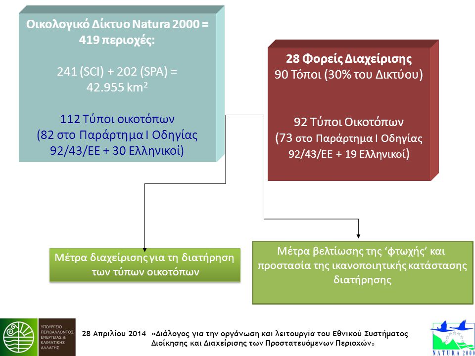 28 Απριλίου 2014 «Διάλογος για την οργάνωση και λειτουργία του Εθνικού Συστήματος Διοίκησης και Διαχείρισης των Προστατευόμενων Περιοχών » Οικολογικό