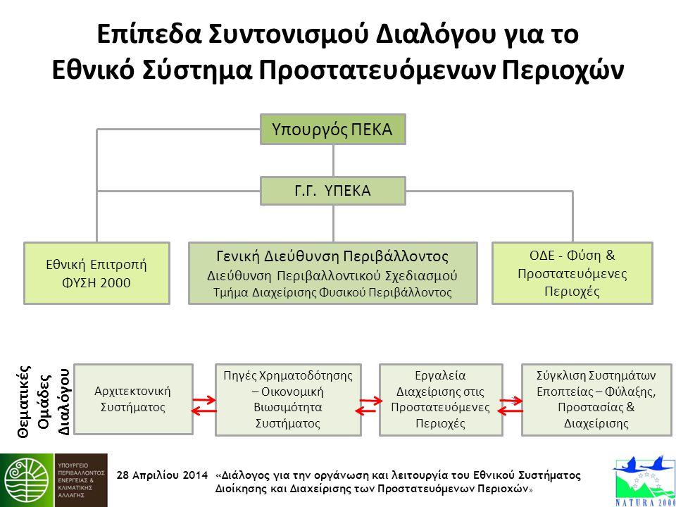 28 Απριλίου 2014 «Διάλογος για την οργάνωση και λειτουργία του Εθνικού Συστήματος Διοίκησης και Διαχείρισης των Προστατευόμενων Περιοχών » Επίπεδα Συν
