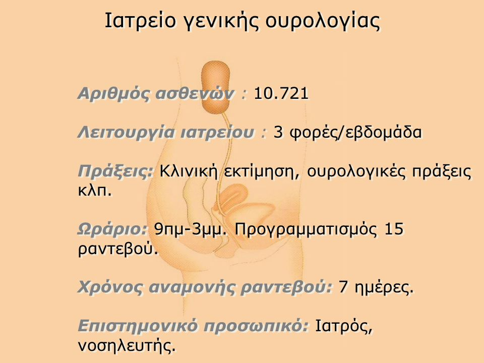Ιατρείο γενικής ουρολογίας Αριθμός ασθενών : 10.721 Λειτουργία ιατρείου : 3 φορές/εβδομάδα Πράξεις: Κλινική εκτίμηση, ουρολογικές πράξεις κλπ. Ωράριο: