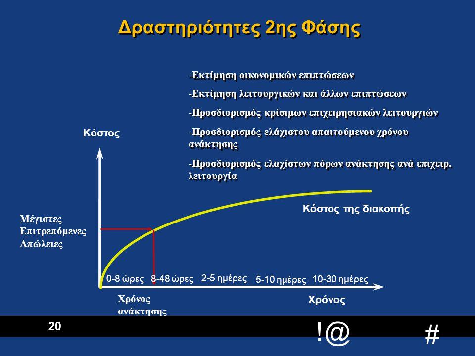 !@ # 21 Κόστος Διακοπής Χρόνος αντίδρασης Κόστος Δραστηριότητες 3ης Φάσης Ασφαλιστική Κάλυψη και Προμήθεια πόρων και εξοπλισμού μετά το συμβάν Συμφωνίες αμοιβαίας υποστήριξης Recovery Site (κινητή / στατική λύση) Παράλληλο σύστημα, σε εγκαταστάσεις της εταιρείας 8-48 ώρες 0-8 ώρες 5-10 ημέρες 2-5 ημέρες 10-30 ημέρες -Διερεύνηση των εναλλακτικών στρατηγικών ανάκτησης των: –Επιχειρησιακών Μονάδων –Τεχνολογικών Πλατφορμών –Δικτύων (φωνής, δεδομένων) -Επιλογή της πιο αποτελεσματικής στρατηγικής ανάκτησης και λεπτομερής τεκμηρίωσή της Συμφωνίες με προμηθευτές εξοπλισμού