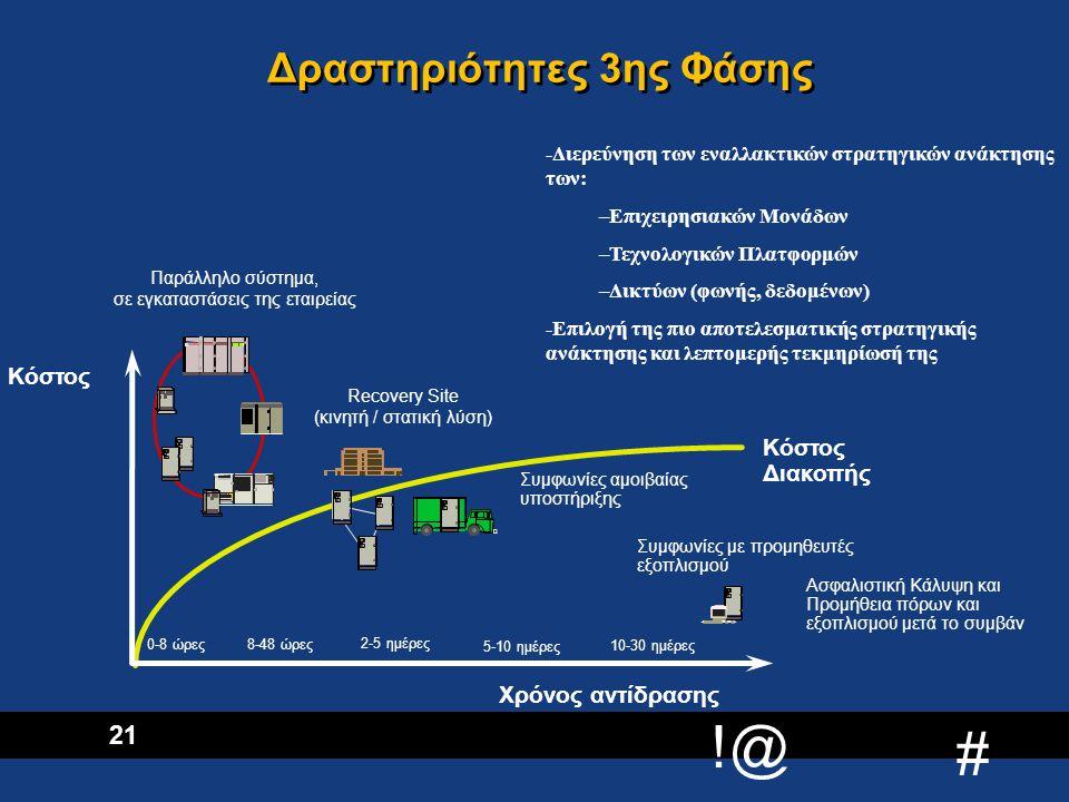 !@ # 22 Δραστηριότητες 4ης Φάσης  Τεκμηρίωση Σ.Ε.Σ.