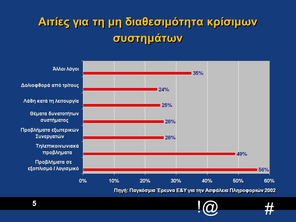 !@ # 6 Επιπτώσεις στην επιχειρηματική δραστηριότητα –Απώλεια πωλήσεων και άλλων εσόδων –Επιπτώσεις στο όνομα και στη φήμη της εταιρίας –Απώλεια ανταγωνιστικού πλεονεκτήματος –Μείωση της εμπιστοσύνης των μετόχων / επενδυτών / πελατών –Καθυστερήσεις στην εκτέλεση έργων / παραγγελιών / πληρωμών –Αυξημένα ασφάλιστρα –Νομικά / κανονιστικά προβλήματα –Διοικητικές ευθύνες –Απώλεια πωλήσεων και άλλων εσόδων –Επιπτώσεις στο όνομα και στη φήμη της εταιρίας –Απώλεια ανταγωνιστικού πλεονεκτήματος –Μείωση της εμπιστοσύνης των μετόχων / επενδυτών / πελατών –Καθυστερήσεις στην εκτέλεση έργων / παραγγελιών / πληρωμών –Αυξημένα ασφάλιστρα –Νομικά / κανονιστικά προβλήματα –Διοικητικές ευθύνες