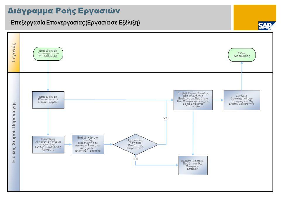 Διάγραμμα Ροής Εργασιών Επεξεργασία Επανεργασίας (Εργασία σε Εξέλιξη) Ειδικός Χώρου Παραγωγής Γεγονός Αχρήστευση Κάποιας Ποσότητας Παραπόνου; Επιβεβαί