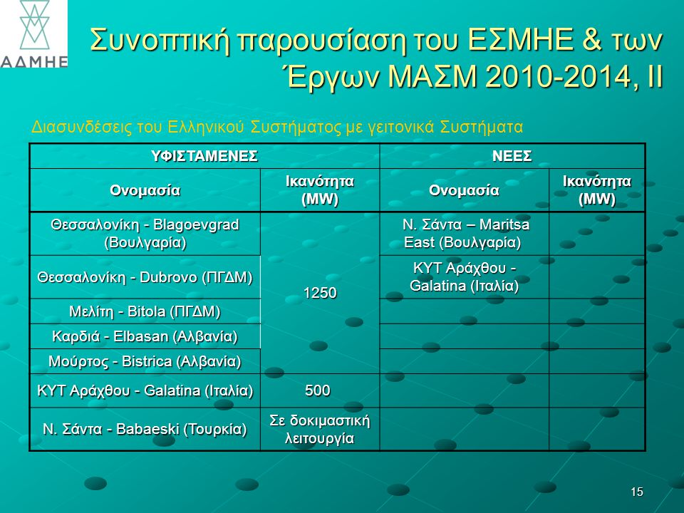 15 Συνοπτική παρουσίαση του ΕΣΜΗΕ & των Έργων ΜΑΣΜ 2010-2014, ΙΙ Διασυνδέσεις του Ελληνικού Συστήματος με γειτονικά Συστήματα ΥΦΙΣΤΑΜΕΝΕΣΝΕΕΣ Ονομασία Ικανότητα (MW) Ονομασία Θεσσαλονίκη - Blagoevgrad (Βουλγαρία) 1250 Ν.