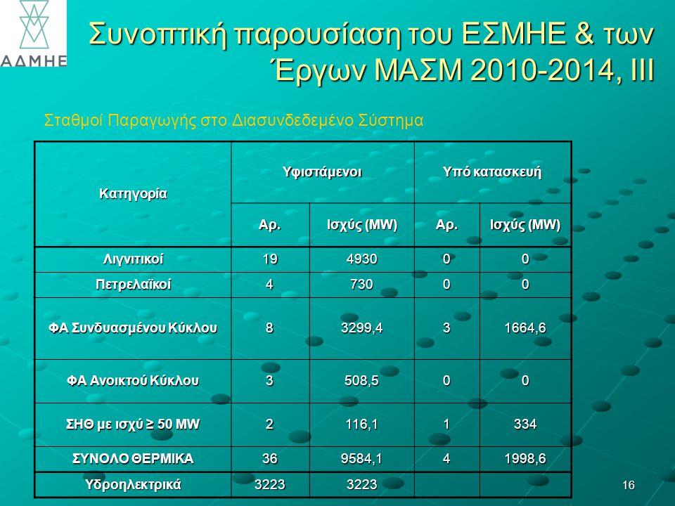 16 Συνοπτική παρουσίαση του ΕΣΜΗΕ & των Έργων ΜΑΣΜ 2010-2014, ΙΙΙ Σταθμοί Παραγωγής στο Διασυνδεδεμένο Σύστημα Κατηγορία Υφιστάμενοι Υπό κατασκευή Αρ.