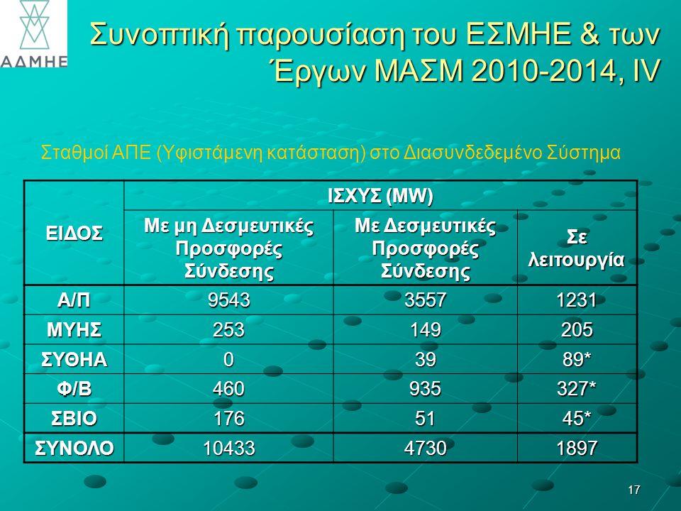 17 Συνοπτική παρουσίαση του ΕΣΜΗΕ & των Έργων ΜΑΣΜ 2010-2014, ΙV Σταθμοί ΑΠΕ (Υφιστάμενη κατάσταση) στο Διασυνδεδεμένο Σύστημα ΕΙΔΟΣ ΙΣΧΥΣ (MW) Με μη Δεσμευτικές Προσφορές Σύνδεσης Με Δεσμευτικές Προσφορές Σύνδεσης Σε λειτουργία Α/Π954335571231 ΜΥΗΣ253149205 ΣΥΘΗΑ03989* Φ/Β460935327* ΣΒΙΟ1765145* ΣΥΝΟΛΟ1043347301897