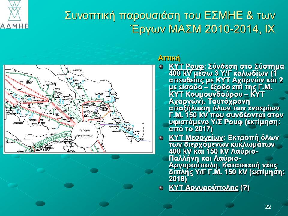 22 Συνοπτική παρουσιάση του ΕΣΜΗΕ & των Έργων ΜΑΣΜ 2010-2014, IX Αττική ΚΥΤ Ρουφ: Σύνδεση στο Σύστημα 400 kV μέσω 3 Υ/Γ καλωδίων (1 απευθείας με ΚΥΤ Αχαρνών και 2 με είσοδο – έξοδο επί της Γ.Μ.