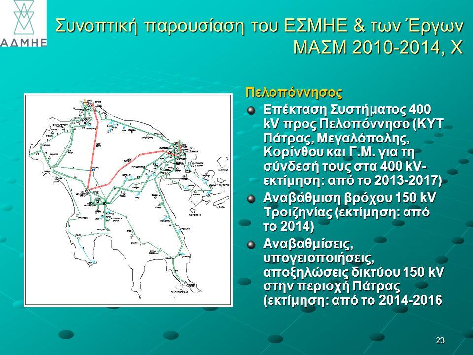 23 Συνοπτική παρουσίαση του ΕΣΜΗΕ & των Έργων ΜΑΣΜ 2010-2014, X Πελοπόννησος Επέκταση Συστήματος 400 kV προς Πελοπόννησο (ΚΥΤ Πάτρας, Μεγαλόπολης, Κορίνθου και Γ.Μ.