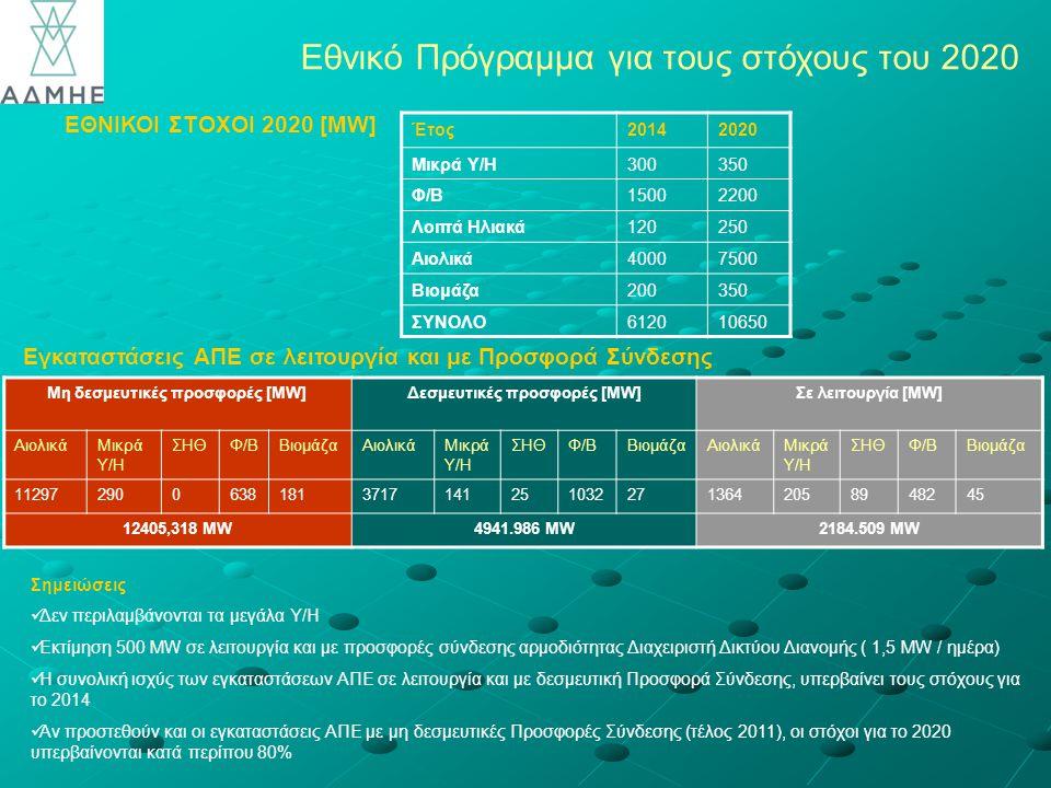 Εθνικό Πρόγραμμα για τους στόχους του 2020 Εγκαταστάσεις ΑΠΕ σε λειτουργία και με Προσφορά Σύνδεσης Σημειώσεις Δεν περιλαμβάνονται τα μεγάλα Υ/Η Εκτίμηση 500 MW σε λειτουργία και με προσφορές σύνδεσης αρμοδιότητας Διαχειριστή Δικτύου Διανομής ( 1,5 MW / ημέρα) Η συνολική ισχύς των εγκαταστάσεων ΑΠΕ σε λειτουργία και με δεσμευτική Προσφορά Σύνδεσης, υπερβαίνει τους στόχους για το 2014 Αν προστεθούν και οι εγκαταστάσεις ΑΠΕ με μη δεσμευτικές Προσφορές Σύνδεσης (τέλος 2011), οι στόχοι για το 2020 υπερβαίνονται κατά περίπου 80% Έτος20142020 Μικρά Υ/Η300350 Φ/Β15002200 Λοιπά Ηλιακά120250 Αιολικά40007500 Βιομάζα200350 ΣΥΝΟΛΟ612010650 Μη δεσμευτικές προσφορές [MW]Δεσμευτικές προσφορές [MW]Σε λειτουργία [MW] ΑιολικάΜικρά Υ/Η ΣΗΘΦ/ΒΒιομάζαΑιολικάΜικρά Υ/Η ΣΗΘΦ/ΒΒιομάζαΑιολικάΜικρά Υ/Η ΣΗΘΦ/ΒΒιομάζα 11297290063818137171412510322713642058948245 12405,318 ΜW4941.986 ΜW2184.509 ΜW EΘΝΙΚΟΙ ΣΤΟΧΟΙ 2020 [ΜW]