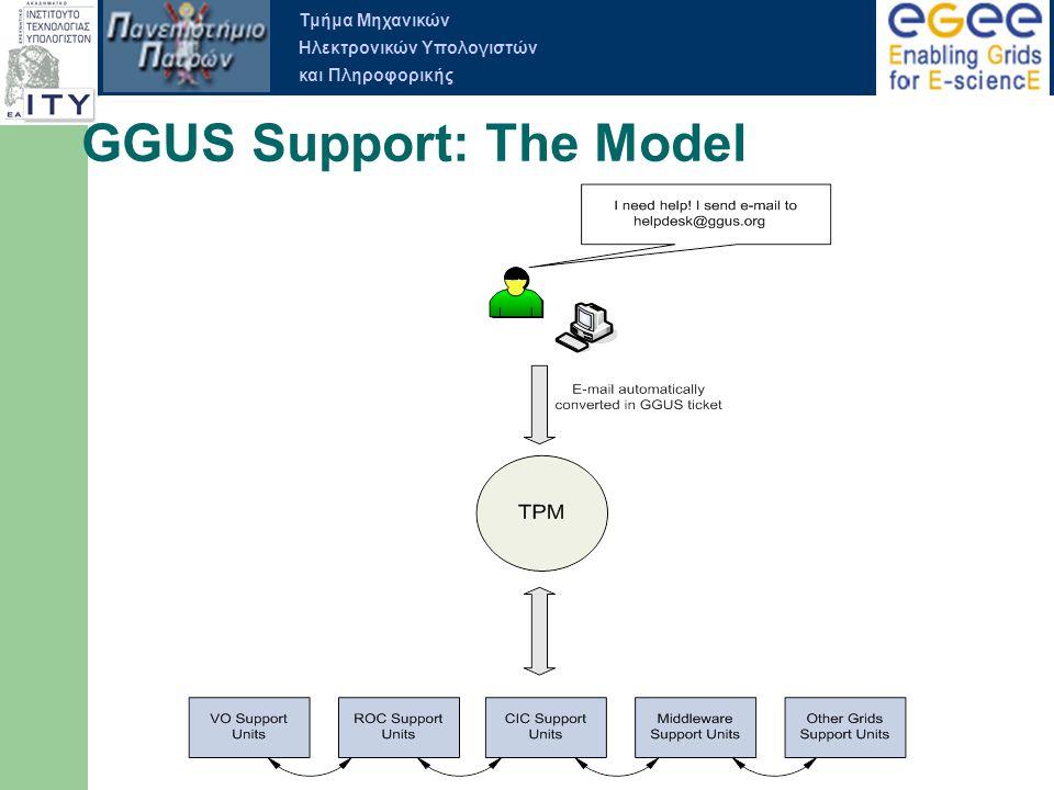 Τμήμα Μηχανικών Ηλεκτρονικών Υπολογιστών και Πληροφορικής GGUS Support: The Model