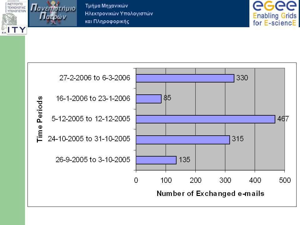 Τμήμα Μηχανικών Ηλεκτρονικών Υπολογιστών και Πληροφορικής TPM Stats