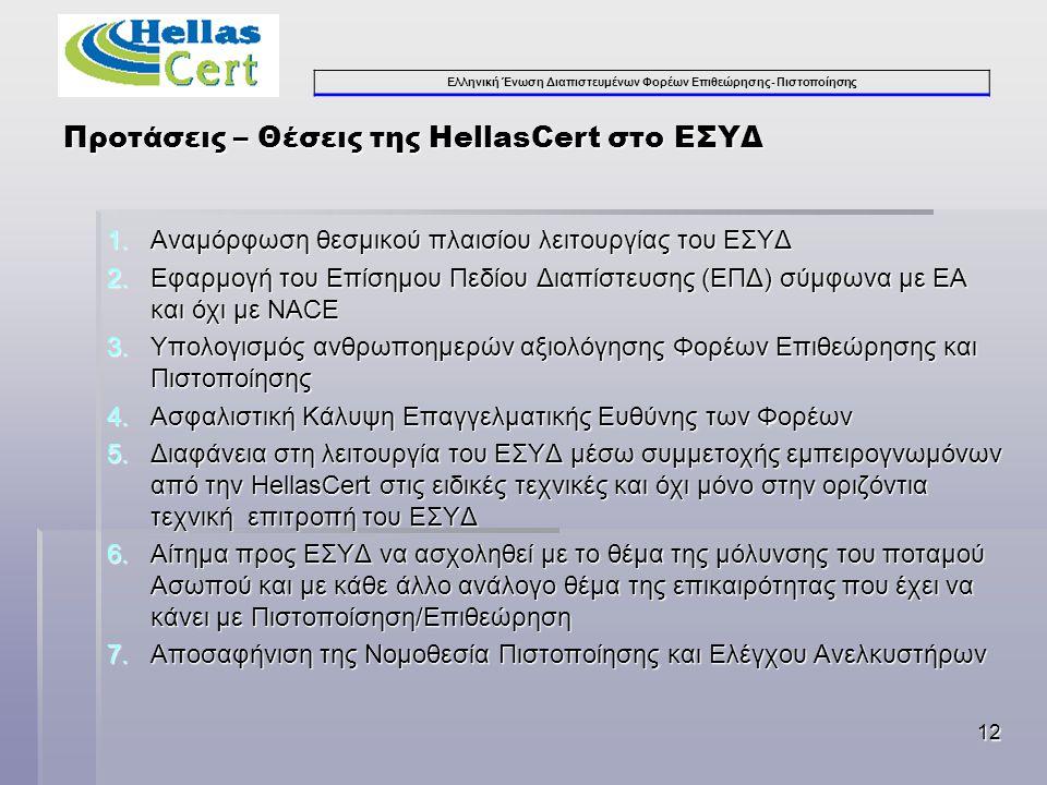 Ελληνική Ένωση Διαπιστευμένων Φορέων Επιθεώρησης- Πιστοποίησης 12 1.Αναμόρφωση θεσμικού πλαισίου λειτουργίας του ΕΣΥΔ 2.Εφαρμογή του Επίσημου Πεδίου Διαπίστευσης (ΕΠΔ) σύμφωνα με ΕΑ και όχι με NACE 3.Υπολογισμός ανθρωποημερών αξιολόγησης Φορέων Επιθεώρησης και Πιστοποίησης 4.Ασφαλιστική Κάλυψη Επαγγελματικής Ευθύνης των Φορέων 5.Διαφάνεια στη λειτουργία του ΕΣΥΔ μέσω συμμετοχής εμπειρογνωμόνων από την HellasCert στις ειδικές τεχνικές και όχι μόνο στην οριζόντια τεχνική επιτροπή του ΕΣΥΔ 6.Αίτημα προς ΕΣΥΔ να ασχοληθεί με το θέμα της μόλυνσης του ποταμού Ασωπού και με κάθε άλλο ανάλογο θέμα της επικαιρότητας που έχει να κάνει με Πιστοποίσηση/Επιθεώρηση 7.Αποσαφήνιση της Νομοθεσία Πιστοποίησης και Ελέγχου Ανελκυστήρων Προτάσεις – Θέσεις της HellasCert στο ΕΣΥΔ