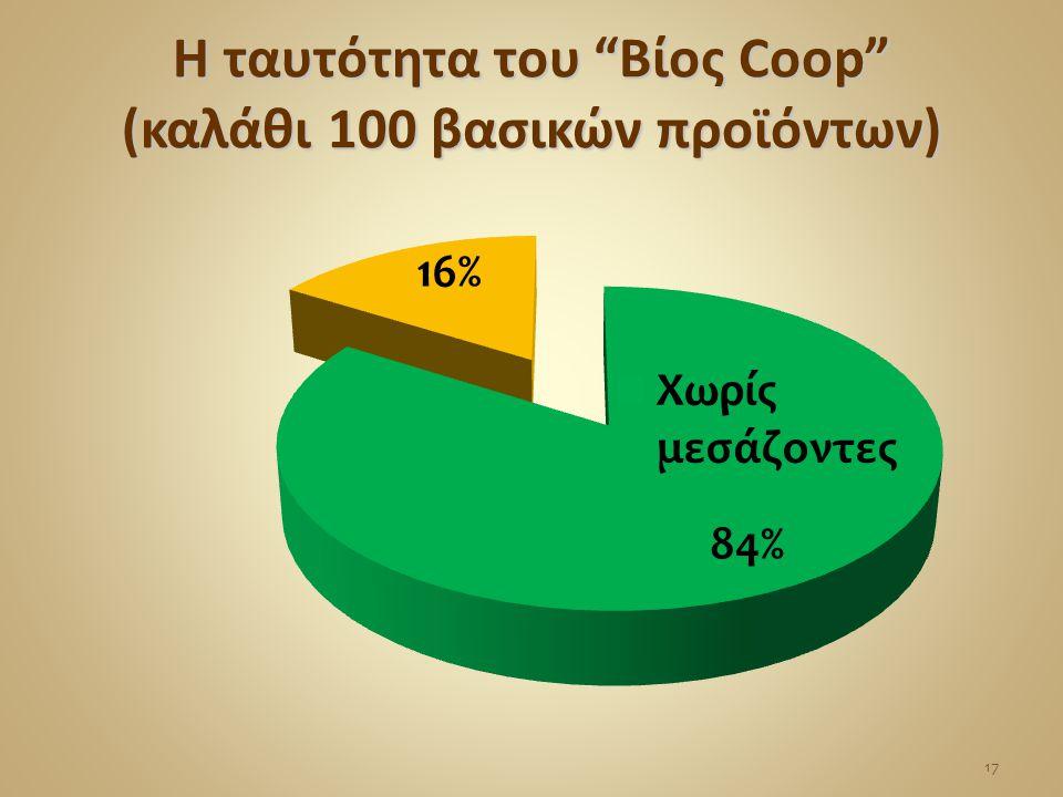 """Η ταυτότητα του """"Βίος Coop"""" (καλάθι 100 βασικών προϊόντων) 17"""