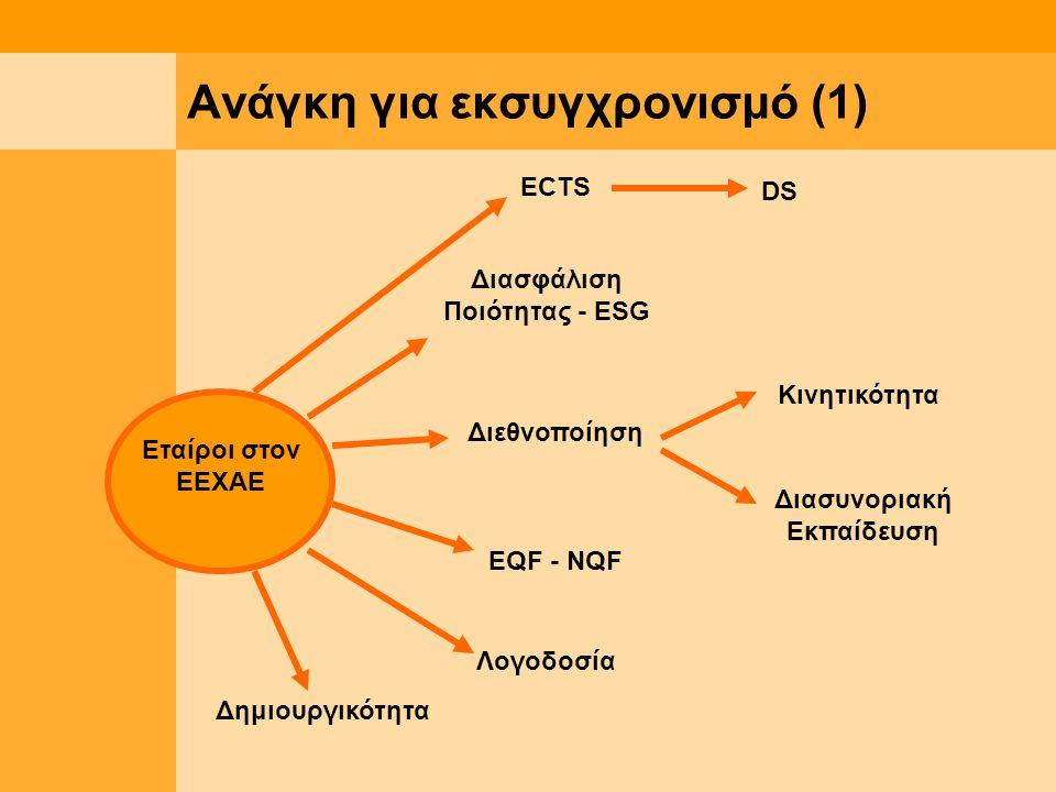 Ανάγκη για εκσυγχρονισμό (1) ΕCTS DS Διασφάλιση Ποιότητας - ESG Διεθνοποίηση Κινητικότητα Διασυνοριακή Εκπαίδευση EQF - NQF Λογοδοσία Δημιουργικότητα Εταίροι στον ΕΕΧΑΕ