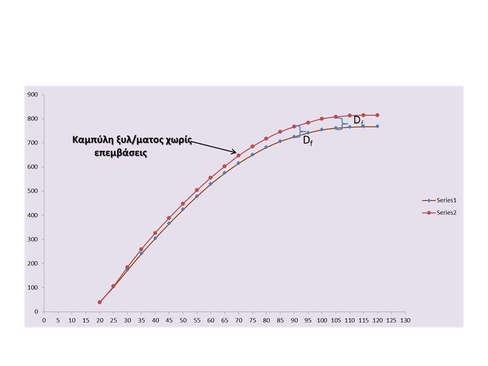 ΣΥΝΟΛΙΚΗ ΠΑΡΑΓΩΓΗ Η Συνολική Παραγωγή ΣZ v στην ηλικία t i αναφέρεται σε ξυλώδη όγκο στο εκτάριο και παριλαμβάνει το αρχικό ξυλαπόθεμα V n και το συνολικό άθροισμα ΣD f των ενδιαμέσων καρπώσεων μέχρι την ηλικία t i.