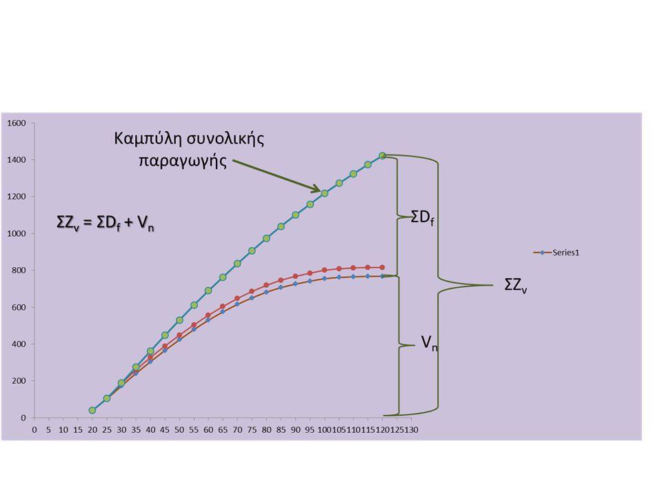 Παράδειγμα: Συστάδα ερυθρελάτης είναι ηλικίας 60 ετών και δίνει τα παρακάτω πραγματικά δεδομένα: 1)Μέσο ύψος 23μ 2)Κυκλική επιφάνεια 32μ 2 /Ηα Ερωτήματα: Με βάση τον πίνακα παραγωγής 1) Σε ποιά ποιότητα τόπου ανήκει.