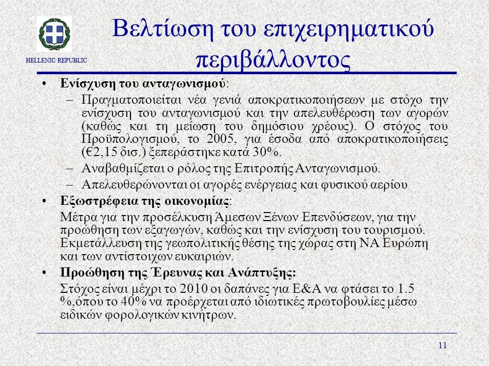 HELLENIC REPUBLIC 11 Βελτίωση του επιχειρηματικού περιβάλλοντος Ενίσχυση του ανταγωνισμού: –Πραγματοποιείται νέα γενιά αποκρατικοποιήσεων με στόχο την ενίσχυση του ανταγωνισμού και την απελευθέρωση των αγορών (καθώς και τη μείωση του δημόσιου χρέους).