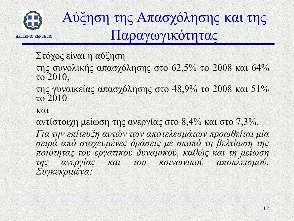 HELLENIC REPUBLIC 12 Αύξηση της Απασχόλησης και της Παραγωγικότητας Στόχος είναι η αύξηση της συνολικής απασχόλησης στο 62,5% το 2008 και 64% το 2010, της γυναικείας απασχόλησης στο 48,9% το 2008 και 51% το 2010 και αντίστοιχη μείωση της ανεργίας στο 8,4% και στο 7,3%.
