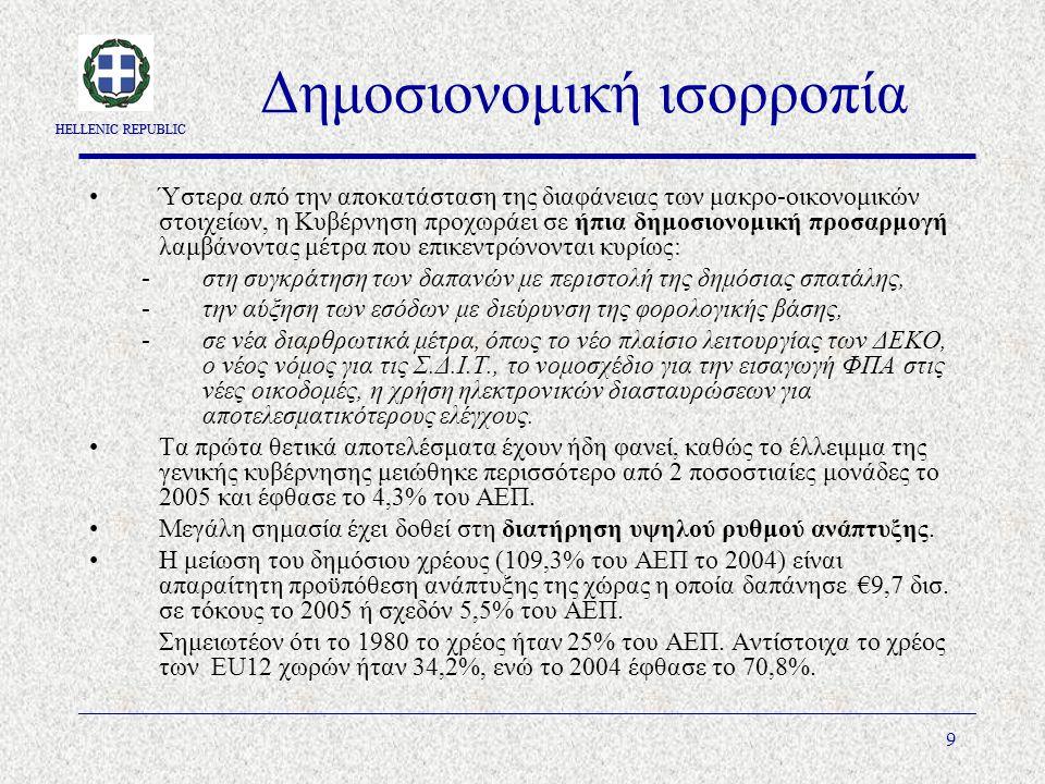 HELLENIC REPUBLIC 9 Δημοσιονομική ισορροπία Ύστερα από την αποκατάσταση της διαφάνειας των μακρο-οικονομικών στοιχείων, η Κυβέρνηση προχωράει σε ήπια δημοσιονομική προσαρμογή λαμβάνοντας μέτρα που επικεντρώνονται κυρίως: -στη συγκράτηση των δαπανών με περιστολή της δημόσιας σπατάλης, -την αύξηση των εσόδων με διεύρυνση της φορολογικής βάσης, -σε νέα διαρθρωτικά μέτρα, όπως το νέο πλαίσιο λειτουργίας των ΔΕΚΟ, ο νέος νόμος για τις Σ.Δ.Ι.Τ., το νομοσχέδιο για την εισαγωγή ΦΠΑ στις νέες οικοδομές, η χρήση ηλεκτρονικών διασταυρώσεων για αποτελεσματικότερους ελέγχους.