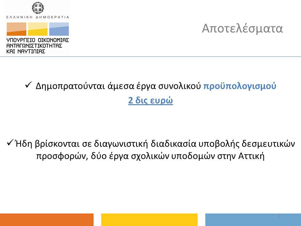 Αποτελέσματα Δημοπρατούνται άμεσα έργα συνολικού προϋπολογισμού 2 δις ευρώ Ήδη βρίσκονται σε διαγωνιστική διαδικασία υποβολής δεσμευτικών προσφορών, δ