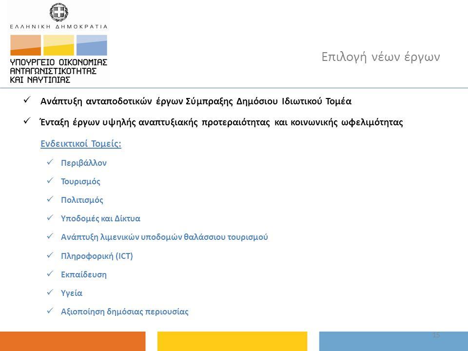 15 Επιλογή νέων έργων Ανάπτυξη ανταποδοτικών έργων Σύμπραξης Δημόσιου Ιδιωτικού Τομέα Ένταξη έργων υψηλής αναπτυξιακής προτεραιότητας και κοινωνικής ω