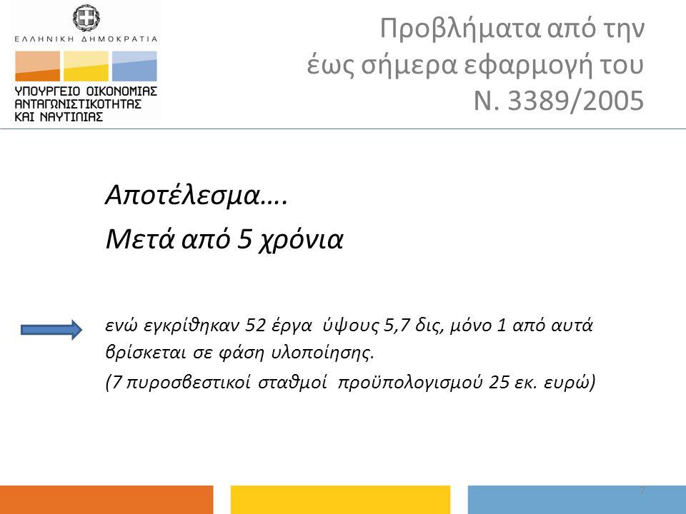Προβλήματα από την έως σήμερα εφαρμογή του Ν. 3389/2005 7 Αποτέλεσμα…. Μετά από 5 χρόνια ενώ εγκρίθηκαν 52 έργα ύψους 5,7 δις, μόνο 1 από αυτά βρίσκετ