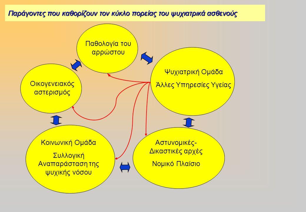 ÊÏÉÍÙÍÉÊÇ ØÕ×ÉÁÔÑÉÊÇ Η Ψυχιατρική ασχολείται με τον άνθρωπο στην αμεσότητά του από κάθε άποψη:  Γενετική  Βιολογική (Φάρμακα & Κοινωνική Ψυχιατρική: Άρρηκτη σχέση)  Αναπτυξιακή  Ιστορική  Κοινωνική «Ατομικό» και «Κοινωνικό» είναι τόσο άρρηκτα δεμένα μεταξύ τους, που δεν έχει κανένα νόημα να τα αντιπαραθέτουμε και να θέλουμε να τα διαφοροποιήσουμε.