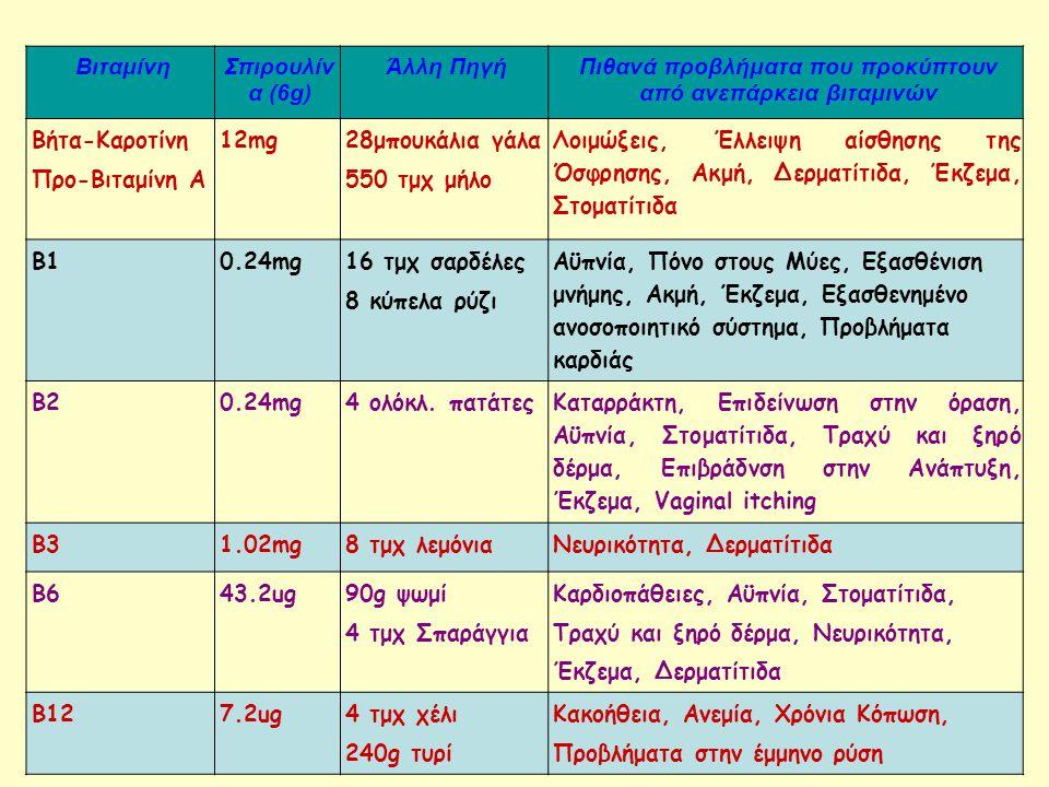 ΒιταμίνηΣπιρουλίν α (6g) Άλλη ΠηγήΠιθανά προβλήματα που προκύπτουν από ανεπάρκεια βιταμινών Βήτα-Καροτίνη Προ-Βιταμίνη A 12mg 28μπουκάλια γάλα 550 τμχ