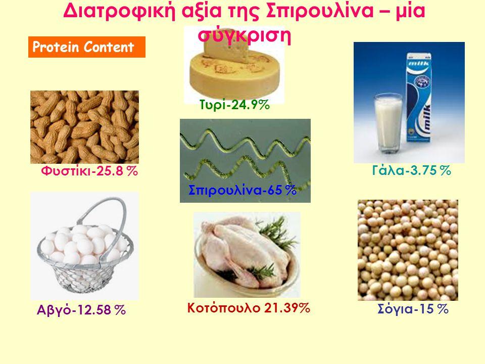 Σπιρουλίνα-65 % Κοτόπουλο 21.39% Φυστίκι-25.8 % Αβγό-12.58 % Τυρί-24.9% Γάλα-3.75 % Σόγια-15 % Διατροφική αξία της Σπιρουλίνα – μία σύγκριση Protein C