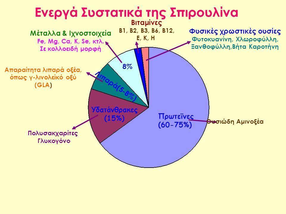 Πρωτεϊνες (60-75%) Ουσιώδη Αμινοξέα Υδατάνθρακες (15%) Πολυσακχαρίτες Γλυκογόνο Απαραίτητα λιπαρά οξέα, όπως γ-λινολείκό οξύ (GLA) Λιπαρά(5-8%) 8% Μέτ