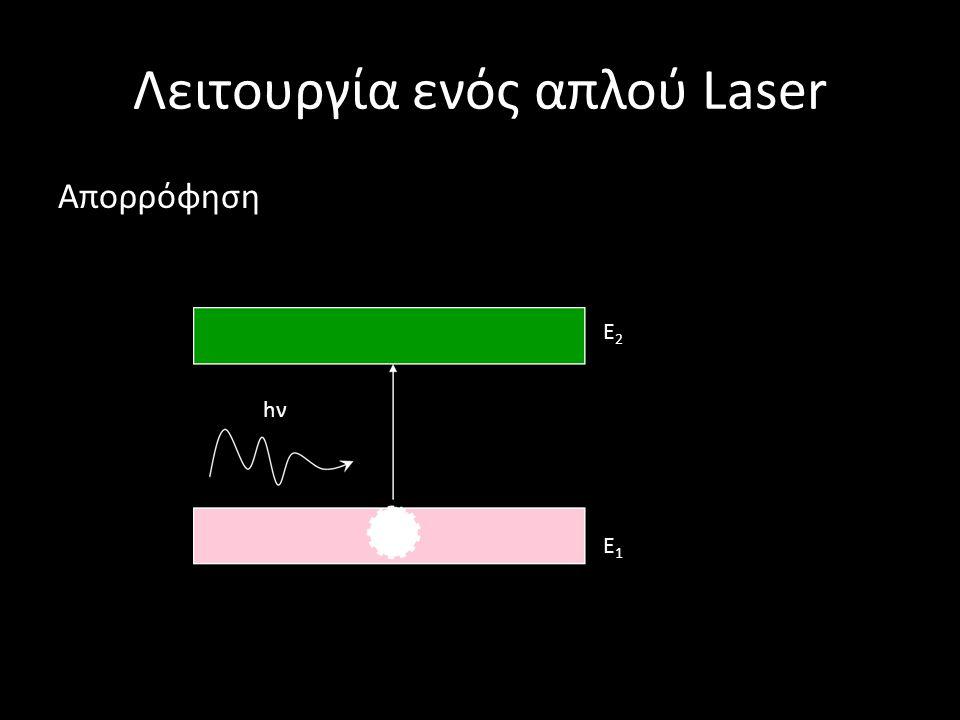 Λειτουργία ενός απλού Laser Απορρόφηση hνhν E2E2 E1E1
