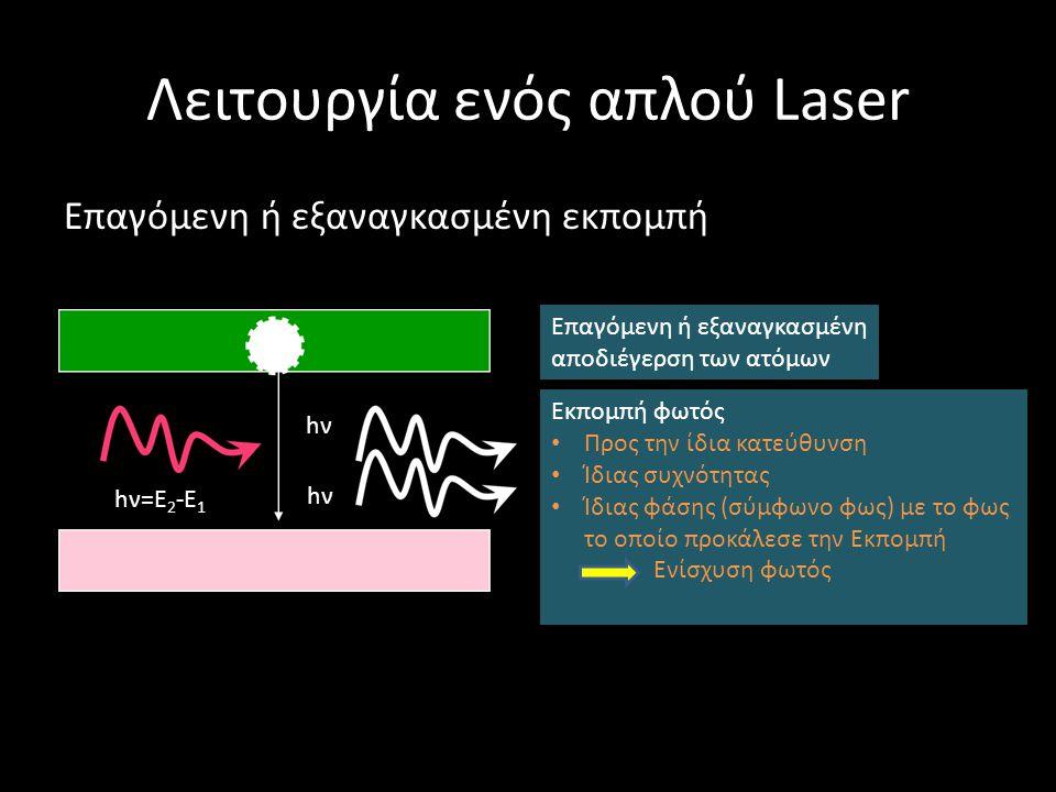 Λειτουργία ενός απλού Laser Επαγόμενη ή εξαναγκασμένη εκπομπή hν=Ε 2 -Ε 1 hνhν hνhν Επαγόμενη ή εξαναγκασμένη αποδιέγερση των ατόμων Εκπομπή φωτός Προς την ίδια κατεύθυνση Ίδιας συχνότητας Ίδιας φάσης (σύμφωνο φως) με το φως το οποίο προκάλεσε την Εκπομπή Ενίσχυση φωτός