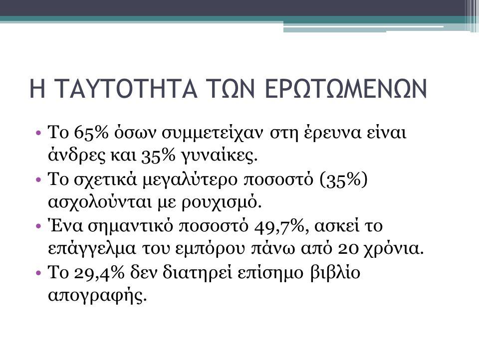 Η ΤΑΥΤΟΤΗΤΑ ΤΩΝ ΕΡΩΤΩΜΕΝΩΝ Το 65% όσων συμμετείχαν στη έρευνα είναι άνδρες και 35% γυναίκες.
