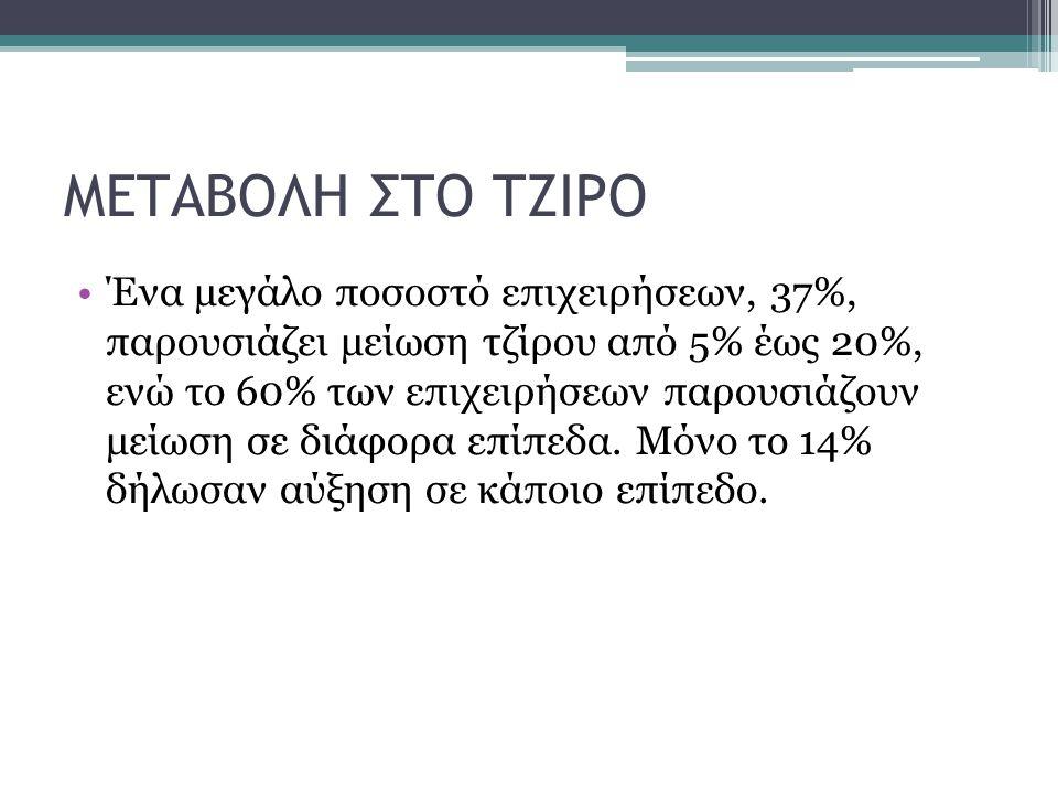 ΜΕΤΑΒΟΛΗ ΣΤΟ ΤΖΙΡΟ Ένα μεγάλο ποσοστό επιχειρήσεων, 37%, παρουσιάζει μείωση τζίρου από 5% έως 20%, ενώ το 60% των επιχειρήσεων παρουσιάζουν μείωση σε διάφορα επίπεδα.