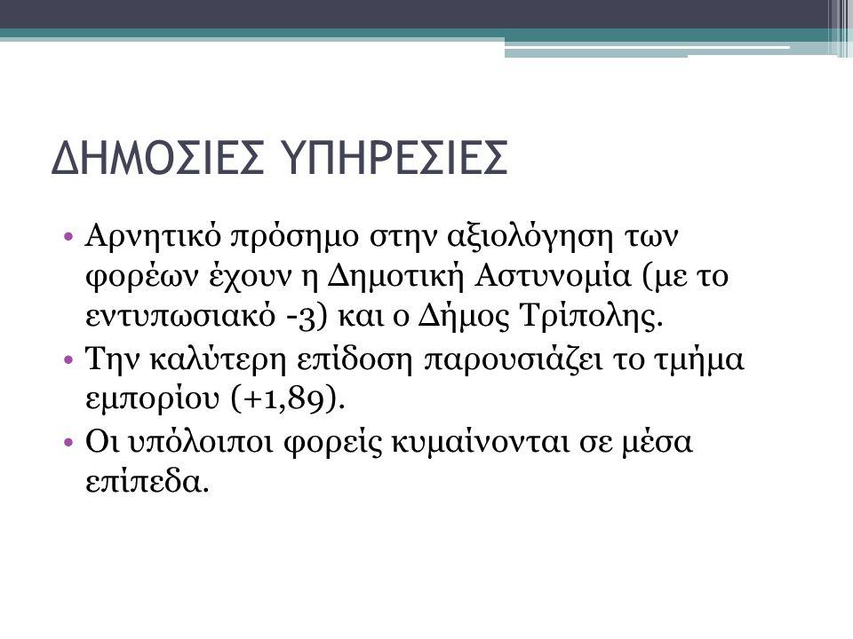 ΔΗΜΟΣΙΕΣ ΥΠΗΡΕΣΙΕΣ Αρνητικό πρόσημο στην αξιολόγηση των φορέων έχουν η Δημοτική Αστυνομία (με το εντυπωσιακό -3) και ο Δήμος Τρίπολης.