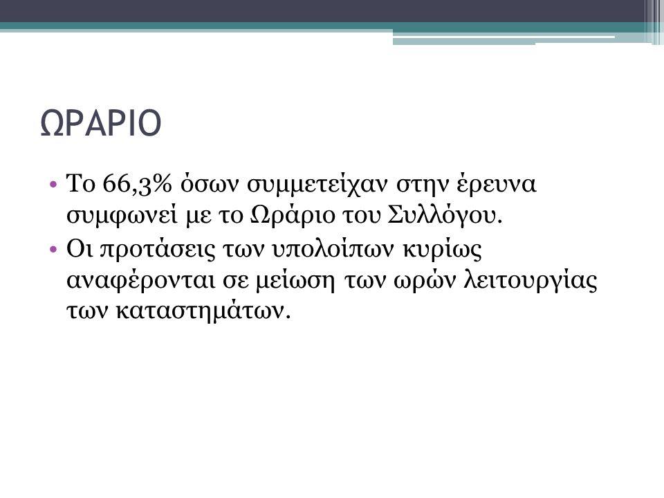 ΩΡΑΡΙΟ Το 66,3% όσων συμμετείχαν στην έρευνα συμφωνεί με το Ωράριο του Συλλόγου.