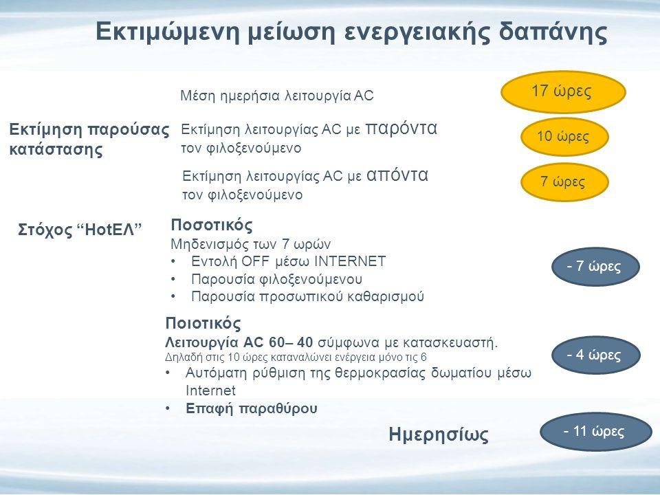 Εκτιμώμενη μείωση ενεργειακής δαπάνης Εκτίμηση παρούσας κατάστασης Μέση ημερήσια λειτουργία AC 7 ώρες Στόχος ΗotΕΛ 10,2 Ημερησίως Εκτίμηση λειτουργίας AC με απόντα τον φιλοξενούμενο 17 ώρες Εκτίμηση λειτουργίας AC με παρόντα τον φιλοξενούμενο 10 ώρες Ποσοτικός Μηδενισμός των 7 ωρών Εντολή OFF μέσω INTERNET Παρουσία φιλοξενούμενου Παρουσία προσωπικού καθαρισμού - 7 ώρες Ποιοτικός Λειτουργία AC 60– 40 σύμφωνα με κατασκευαστή.