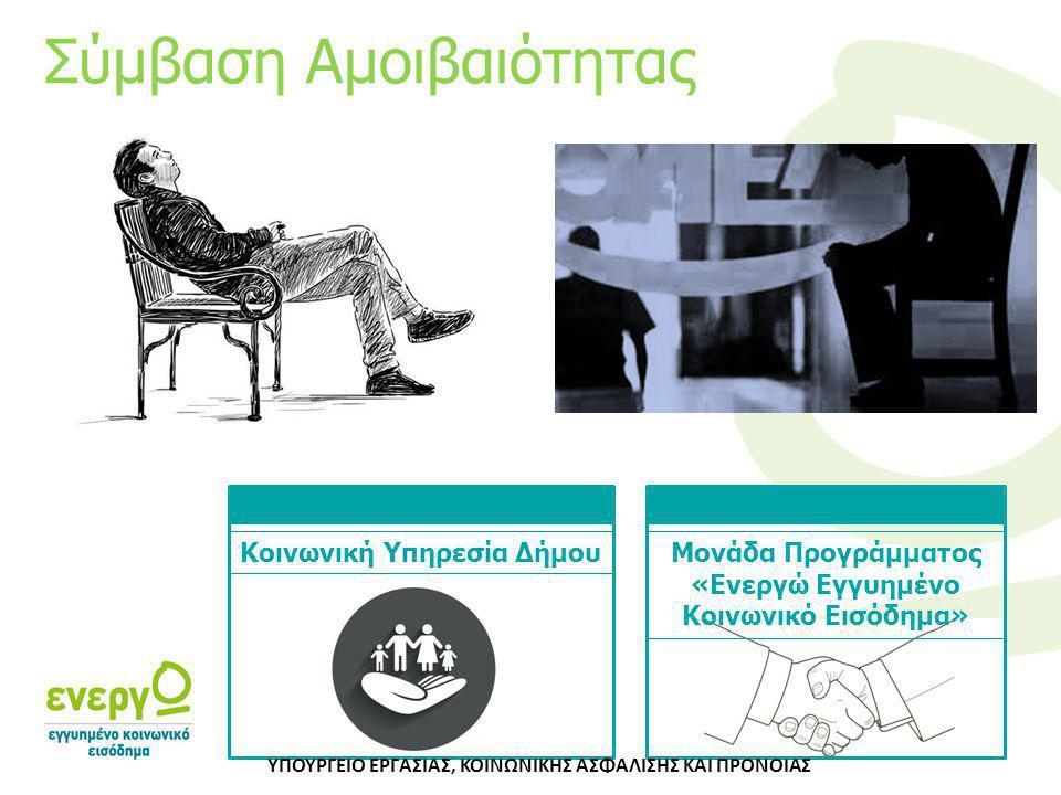Κοινωνική Υπηρεσία ΔήμουΜονάδα Προγράμματος «Ενεργώ Εγγυημένο Κοινωνικό Εισόδημα» Σύμβαση Αμοιβαιότητας ΥΠΟΥΡΓΕΙΟ ΕΡΓΑΣΙΑΣ, ΚΟΙΝΩΝΙΚΗΣ ΑΣΦΑΛΙΣΗΣ ΚΑΙ Π