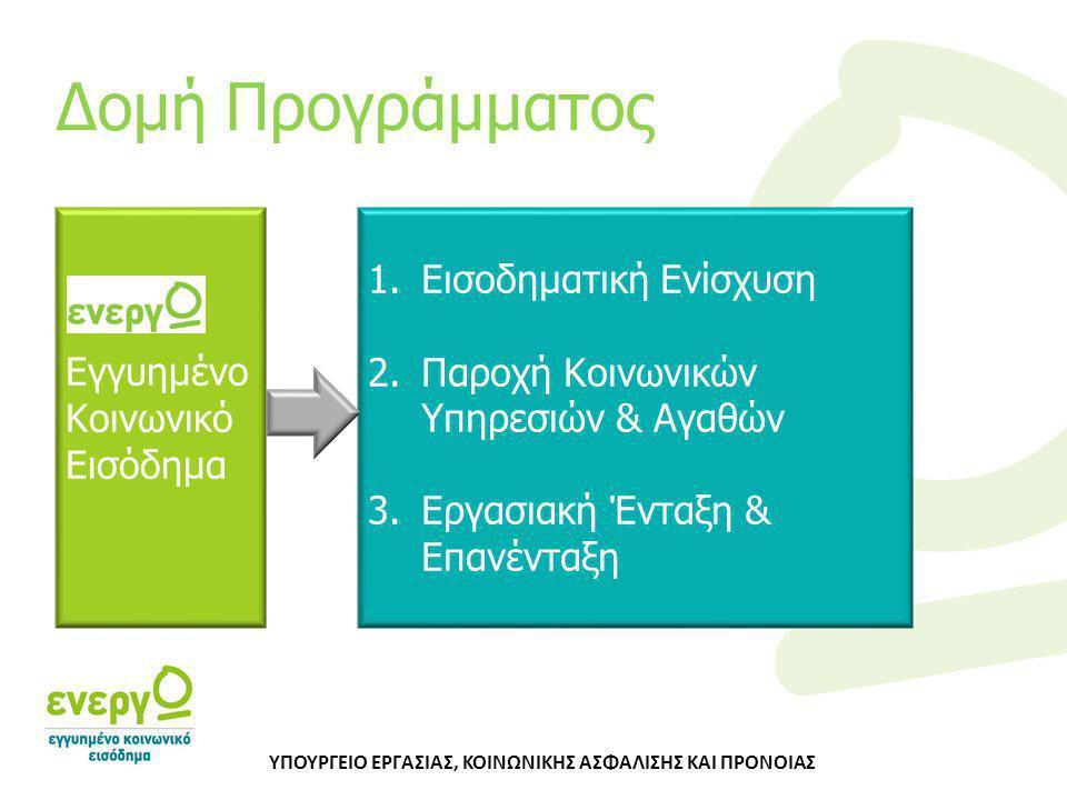Εγγυημένο Κοινωνικό Εισόδημα 1.Εισοδηματική Ενίσχυση 2.Παροχή Κοινωνικών Υπηρεσιών & Αγαθών 3.Εργασιακή Ένταξη & Επανένταξη Δομή Προγράμματος ΥΠΟΥΡΓΕΙ