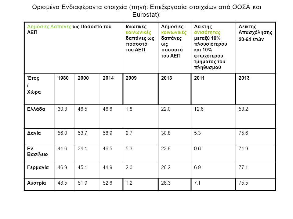 Ορισμένα Ενδιαφέροντα στοιχεία (πηγή: Επεξεργασία στοιχείων από ΟΟΣΑ και Eurostat): Δημόσιες Δαπάνες ως Ποσοστό του ΑΕΠ Ιδιωτικές κοινωνικές δαπάνες ως ποσοστό του ΑΕΠ Δημόσιες κοινωνικές δαπάνες ως ποσοστό του ΑΕΠ Δείκτης ανισότητας μεταξύ 10% πλουσιότερου και 10% φτωχότερου τμήματος του πληθυσμού Δείκτης Απασχόλησης 20-64 ετών Έτος / Χώρα 1980200020142009201320112013 Ελλάδα30.346.546.61.822.012.653.2 Δανία56.053.758.92.730.85.375.6 Εν.