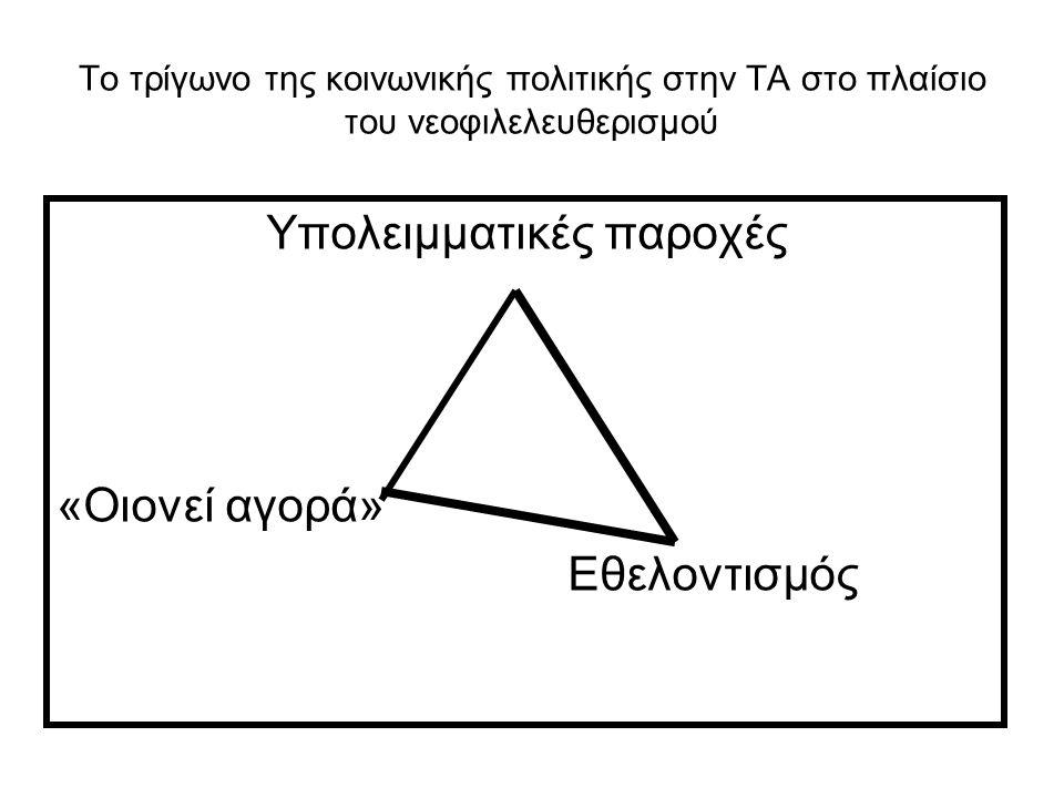 Το τρίγωνο της κοινωνικής πολιτικής στην ΤΑ στο πλαίσιο του νεοφιλελευθερισμού Υπολειμματικές παροχές «Οιονεί αγορά» Εθελοντισμός