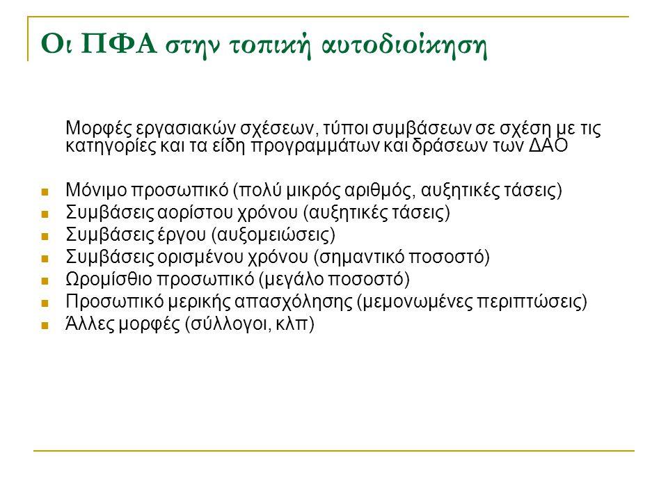 Οι ΠΦΑ στην τοπική αυτοδιοίκηση Μορφές εργασιακών σχέσεων, τύποι συμβάσεων σε σχέση με τις κατηγορίες και τα είδη προγραμμάτων και δράσεων των ΔΑΟ Μόν