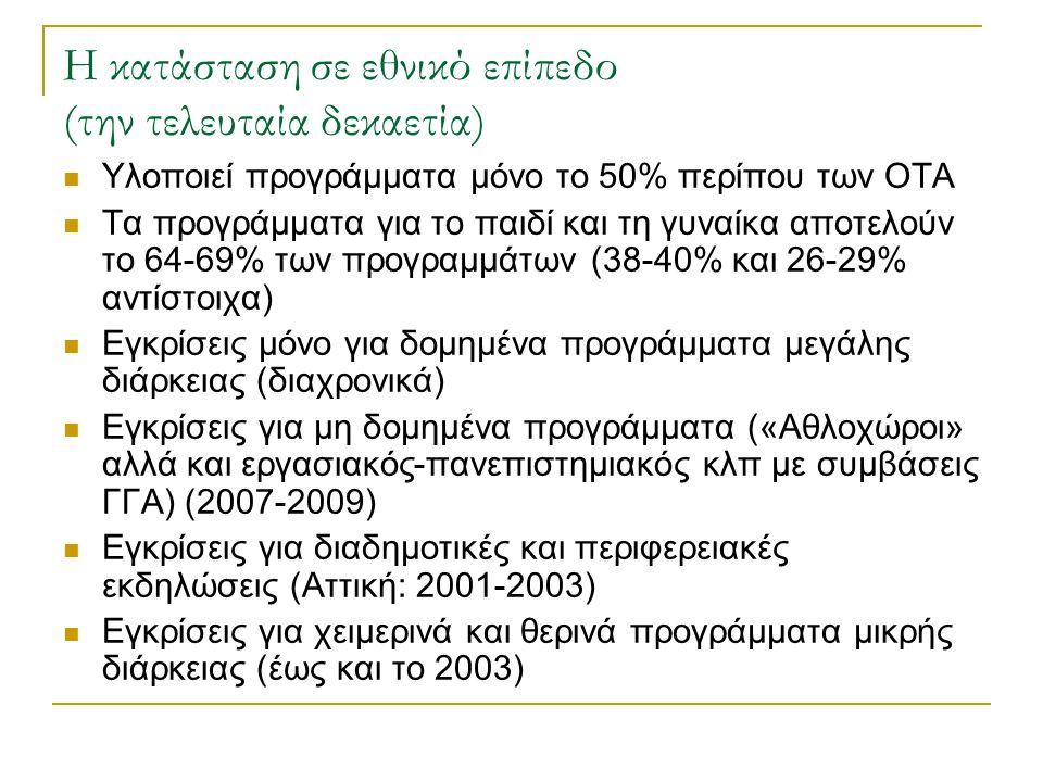 Η κατάσταση σε εθνικό επίπεδο (την τελευταία δεκαετία) Υλοποιεί προγράμματα μόνο το 50% περίπου των ΟΤΑ Τα προγράμματα για το παιδί και τη γυναίκα απο