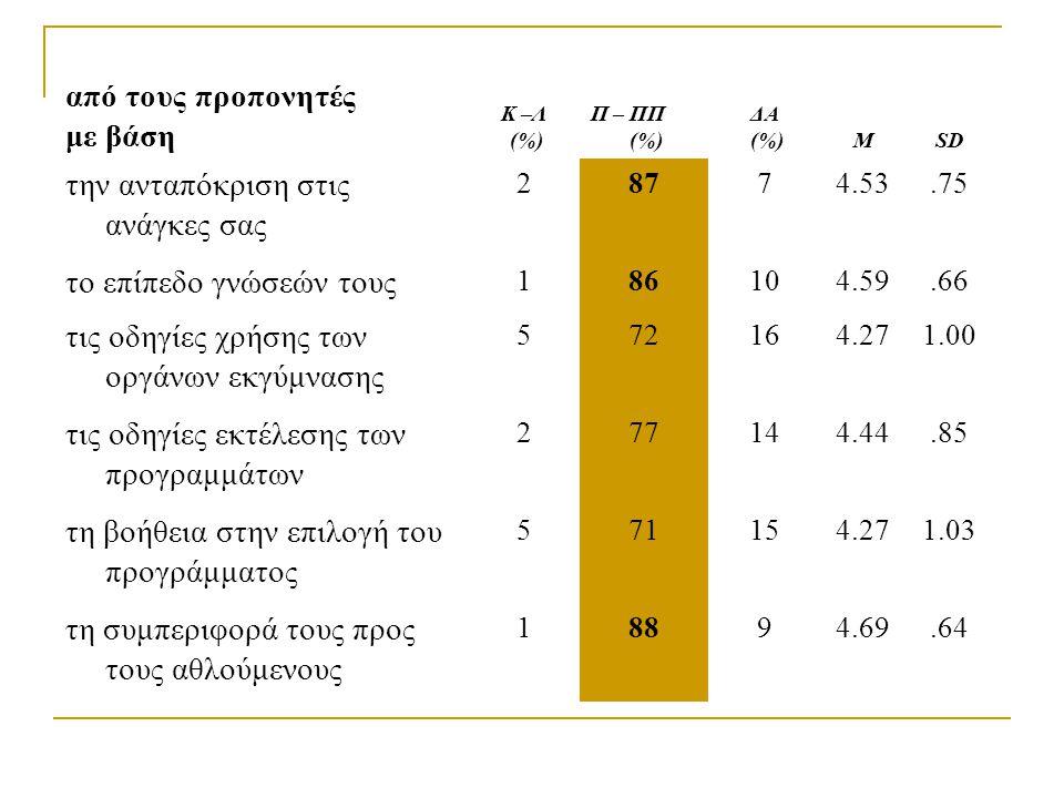 από τους προπονητές με βάση Κ –Λ (%) Π – ΠΠ (%) ΔΑ (%)ΜSD την ανταπόκριση στις ανάγκες σας 28774.53.75 το επίπεδο γνώσεών τους 186104.59.66 τις οδηγίε