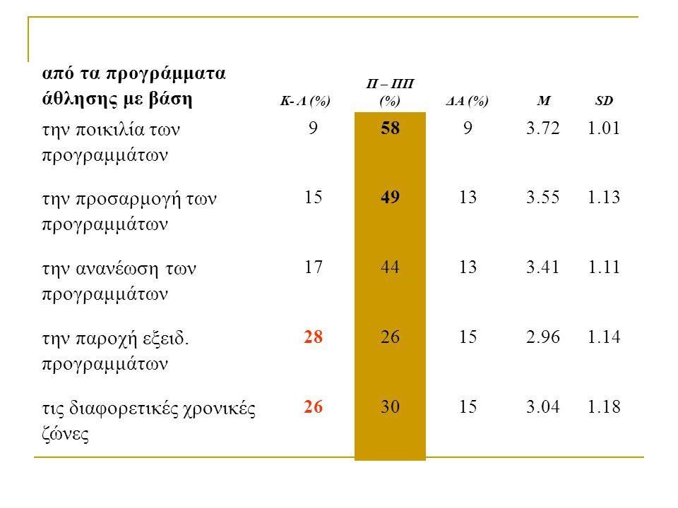 από τα προγράμματα άθλησης με βάση Κ- Λ (%) Π – ΠΠ (%)ΔΑ (%)ΜSD την ποικιλία των προγραμμάτων 95893.721.01 την προσαρμογή των προγραμμάτων 1549133.551