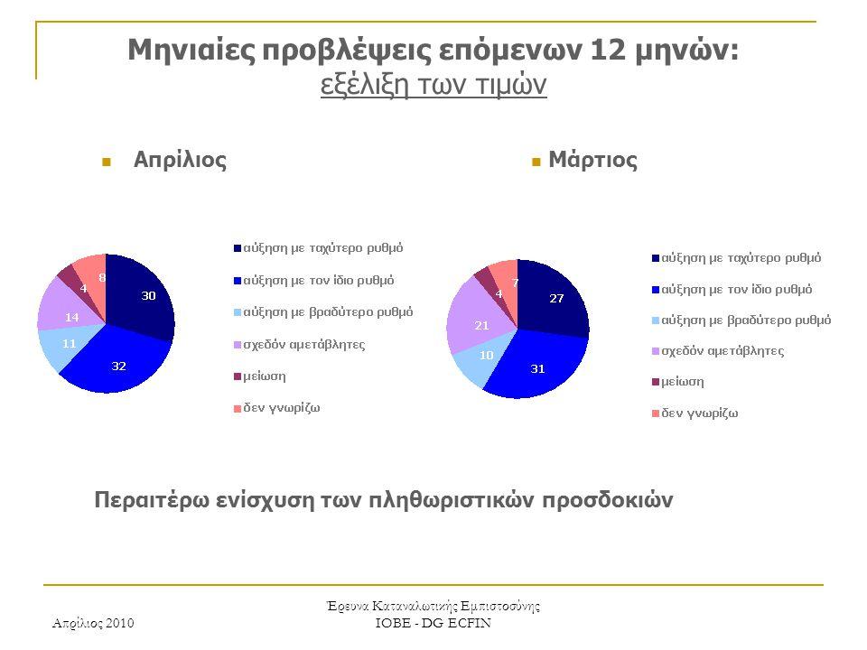 Απρίλιος 2010 Έρευνα Καταναλωτικής Εμπιστοσύνης ΙΟΒΕ - DG ECFIN Μηνιαίες προβλέψεις επόμενων 12 μηνών: εξέλιξη των τιμών Περαιτέρω ενίσχυση των πληθωριστικών προσδοκιών Μάρτιος Απρίλιος