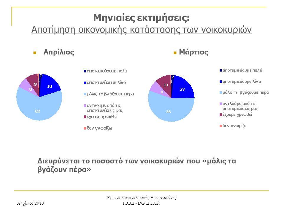 Απρίλιος 2010 Έρευνα Καταναλωτικής Εμπιστοσύνης ΙΟΒΕ - DG ECFIN Μηνιαίες εκτιμήσεις: Αποτίμηση οικονομικής κατάστασης των νοικοκυριών Διευρύνεται το ποσοστό των νοικοκυριών που «μόλις τα βγάζουν πέρα» Μάρτιος Απρίλιος