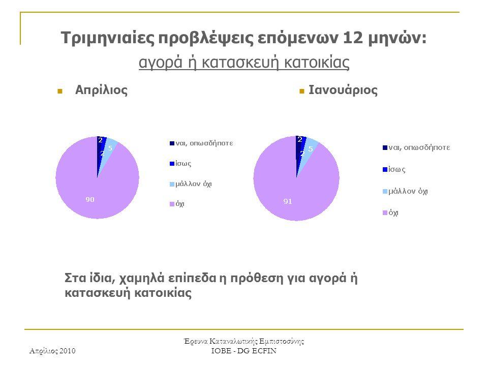 Απρίλιος 2010 Έρευνα Καταναλωτικής Εμπιστοσύνης ΙΟΒΕ - DG ECFIN Τριμηνιαίες προβλέψεις επόμενων 12 μηνών: αγορά ή κατασκευή κατοικίας Ιανουάριος Απρίλ