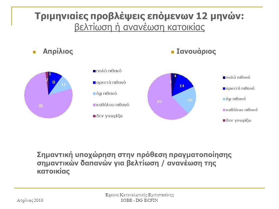 Απρίλιος 2010 Έρευνα Καταναλωτικής Εμπιστοσύνης ΙΟΒΕ - DG ECFIN Τριμηνιαίες προβλέψεις επόμενων 12 μηνών: βελτίωση ή ανανέωση κατοικίας Ιανουάριος Απρίλιος Σημαντική υποχώρηση στην πρόθεση πραγματοποίησης σημαντικών δαπανών για βελτίωση / ανανέωση της κατοικίας